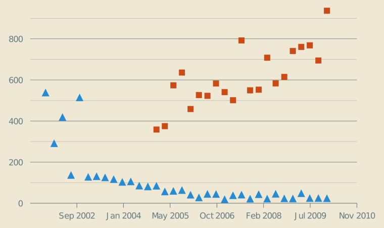 Fig. 2: Temporal evolution of the ratio of persistent new media files on Wikimedia Commons per very active participant (orange squares) and evolution of the ratio of persistent new articles on the English-language Wikipedia per very active participant (blue triangles).