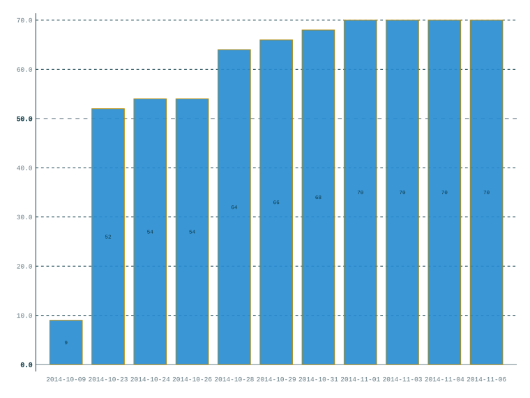 Bar chart showing the increase in proportion of files with machine-readable metadata on the English-language Wikivoyage