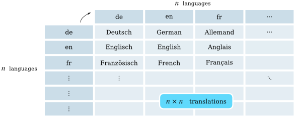 Double-entry table with language codes for both column and line titles; the name of the language of each line is translated into the language of each column