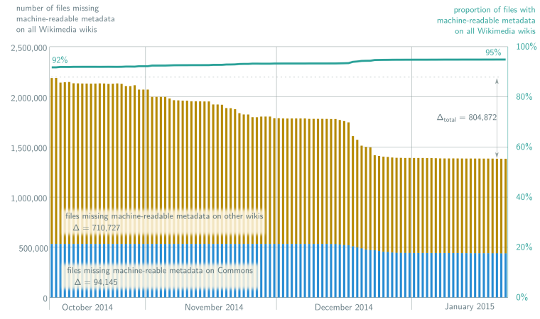 Chart showing the impact of the File metadata cleanup drive. The source data comes from MrMetadata, and more specifically the historical tallies for Commons and historical tallies for all wikis combined between 2014-10-10 and 2015-01-22.  The stacked bar chart (blue & yellow) uses the left-side axis. The deltas (Δ) represent the absolute difference in files for Commons (Δ in the blue bars) and for all other wikis (Δ in the yellow bars) between the start and end dates of the chart. The standalone Δtotal is the total difference for all wikis combined. The top (green) line chart uses the right-side axis.
