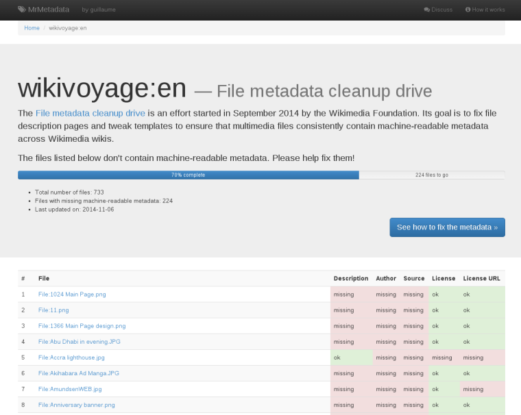 Screenshot of the MrMetadata dashboard for the English-language Wikivoyage
